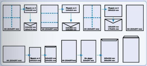 formatos de sobres